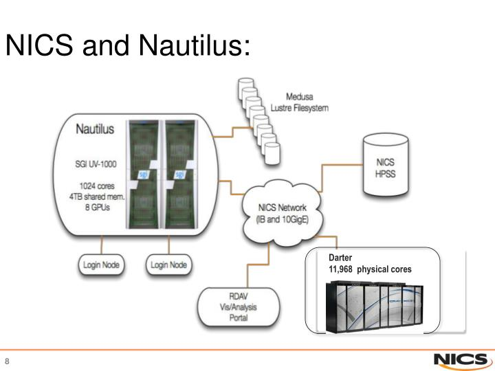 NICS and Nautilus: