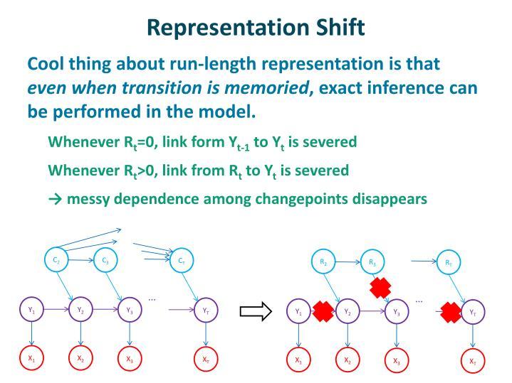 Representation Shift