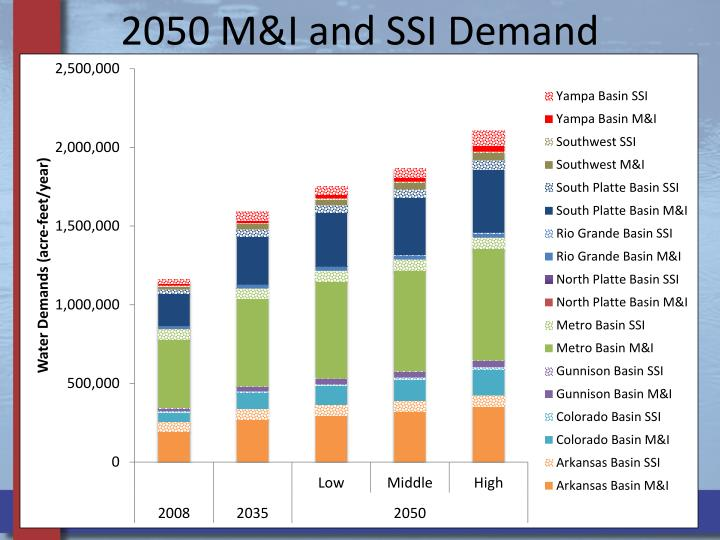 2050 M&I and SSI Demand