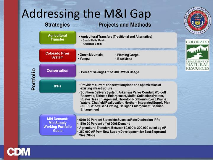 Addressing the M&I Gap