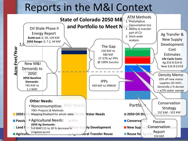 Reports in the M&I Context