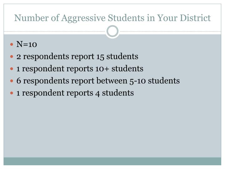 Number of aggressive students in your district