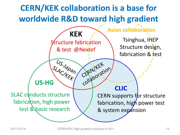 CERN/KEK collaboration is a base for
