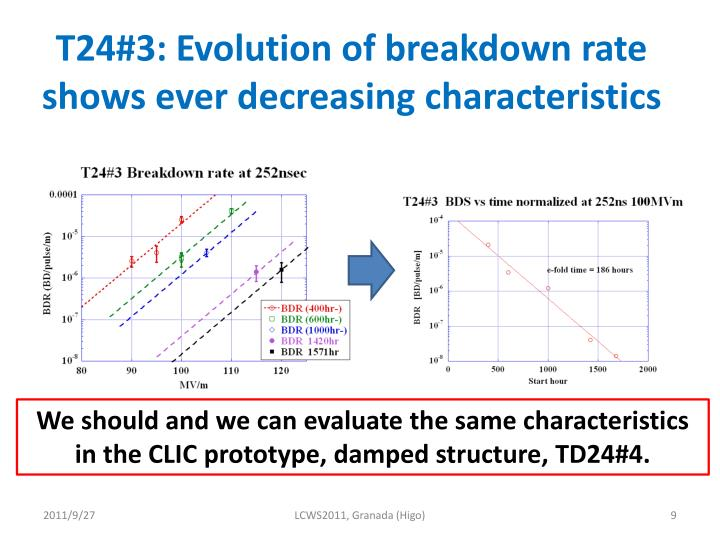T24#3: Evolution of breakdown rate