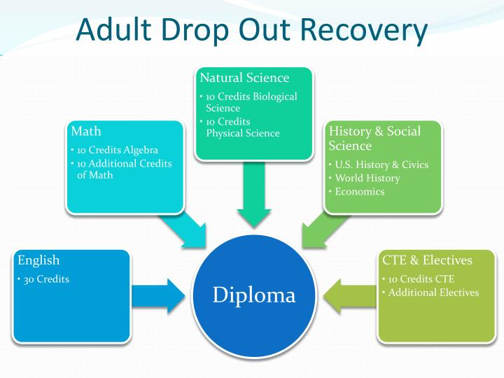 Adult drop out recovery