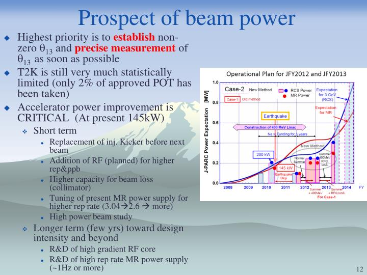 Prospect of beam power