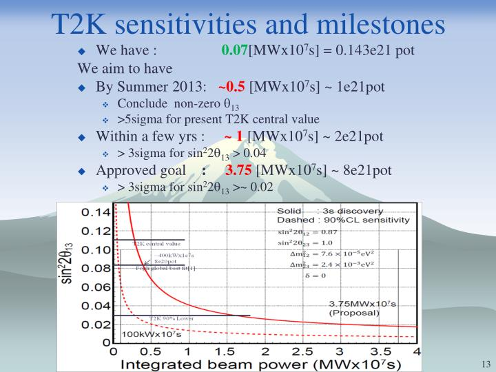 T2K sensitivities and milestones