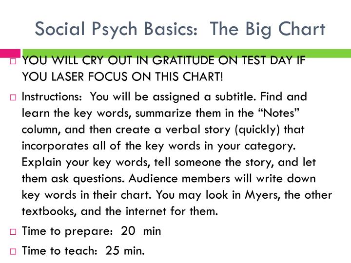 Social psych basics the big chart
