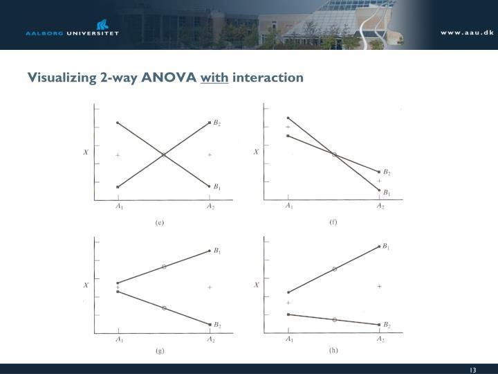 Visualizing 2-way ANOVA