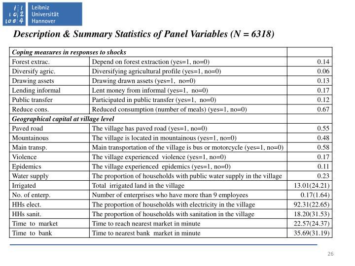 Description & Summary Statistics of Panel Variables (