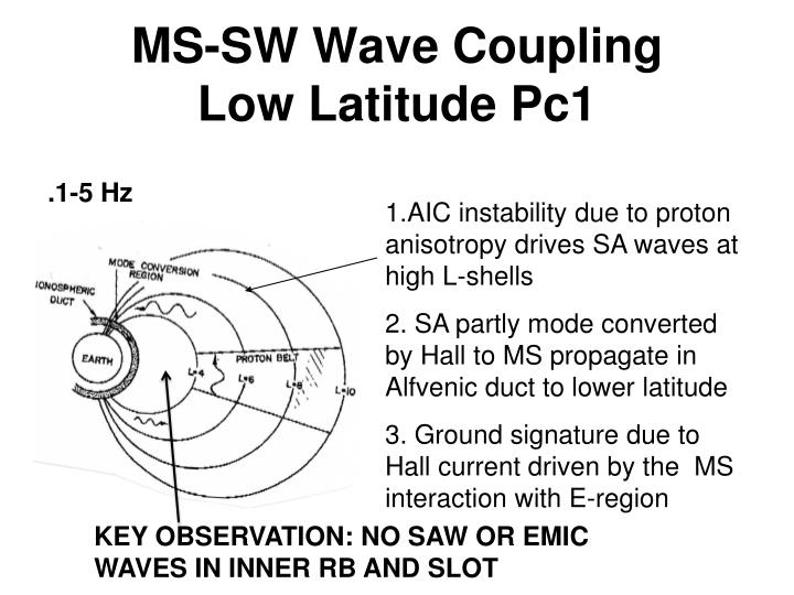 MS-SW Wave Coupling