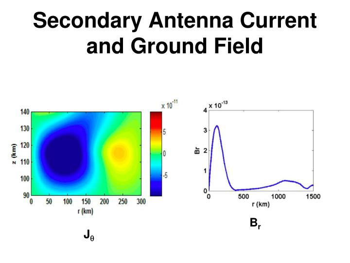 Secondary Antenna Current and Ground Field