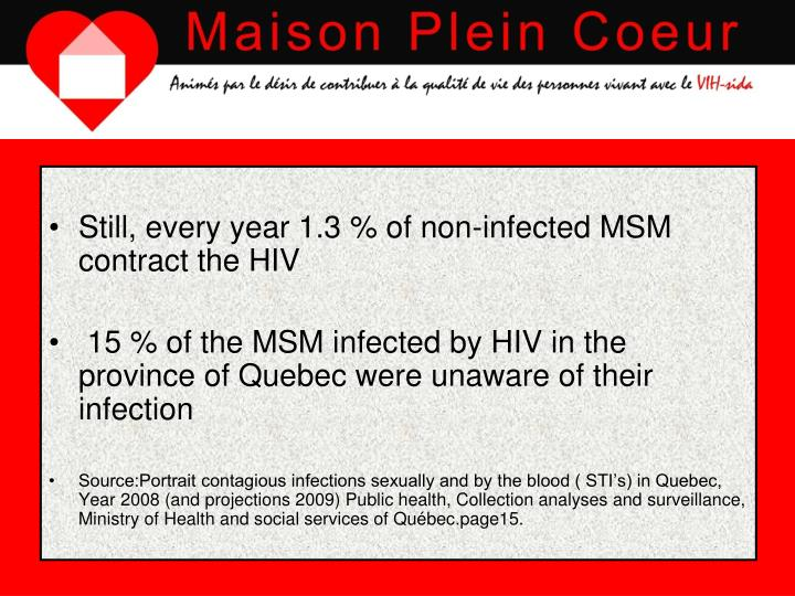Still, every year 1.3 % of non-infected MSM contract the HIV