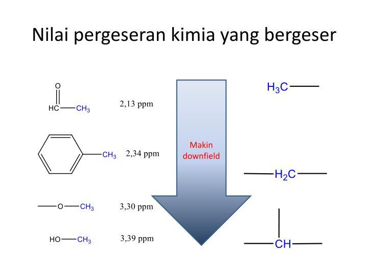 Nilai pergeseran kimia yang bergeser