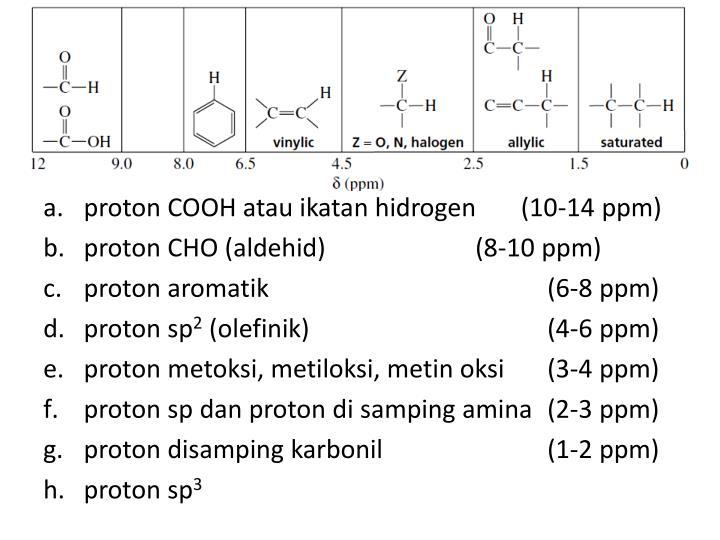 proton COOH atau ikatan hidrogen       (10-14 ppm)