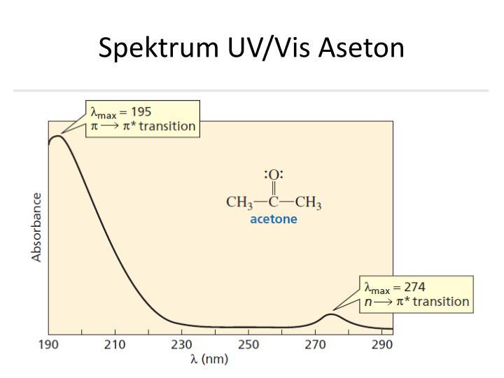Spektrum UV/Vis Aseton