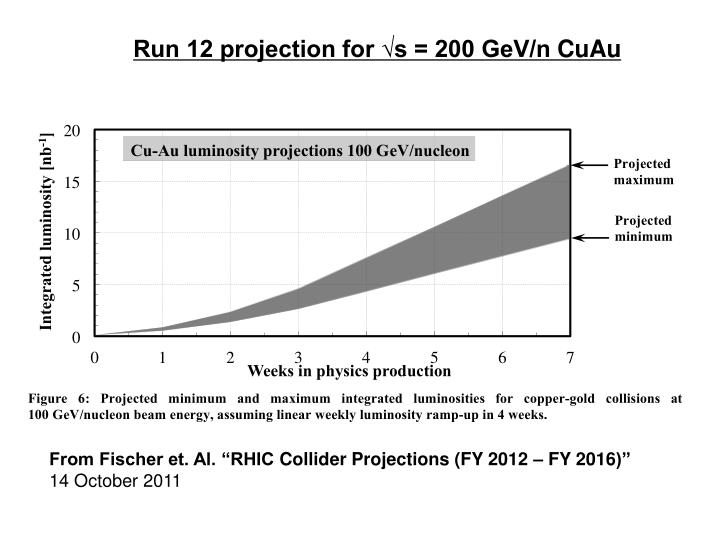 Run 12 projection for √s = 200 GeV/n