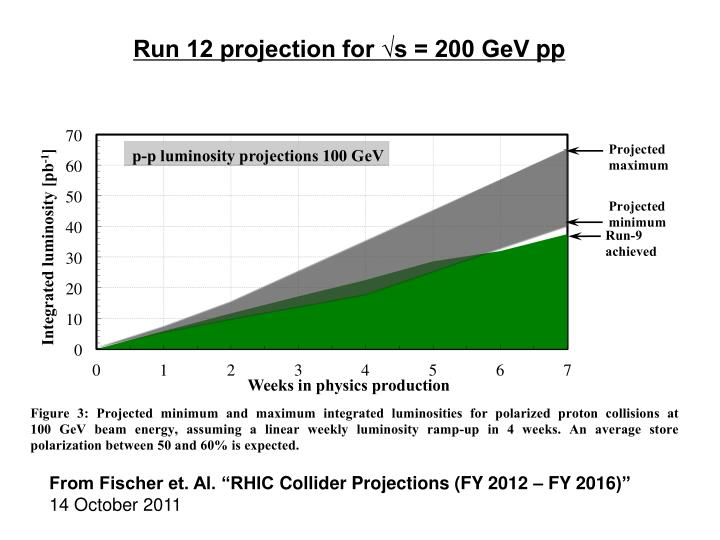 Run 12 projection for √s = 200 GeV