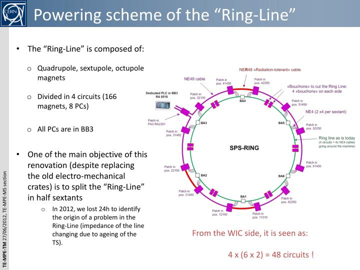 """Powering scheme of the """"Ring-Line"""""""