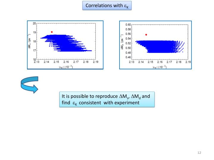 Correlations with