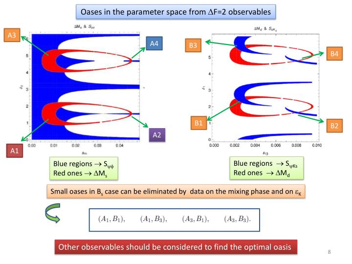 Oases in the parameter space from