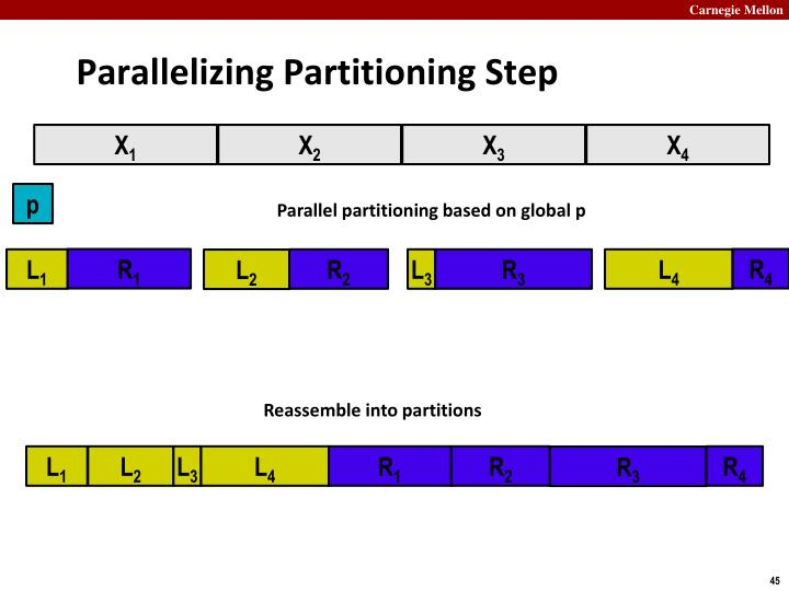 Parallelizing Partitioning Step