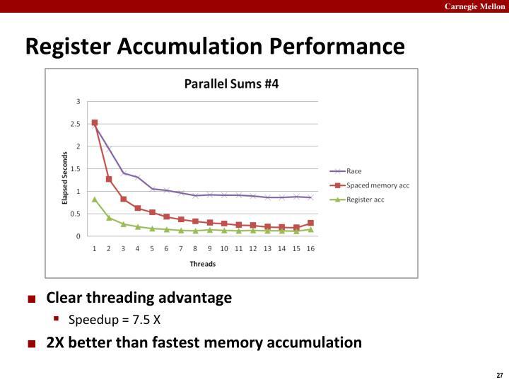 Register Accumulation Performance