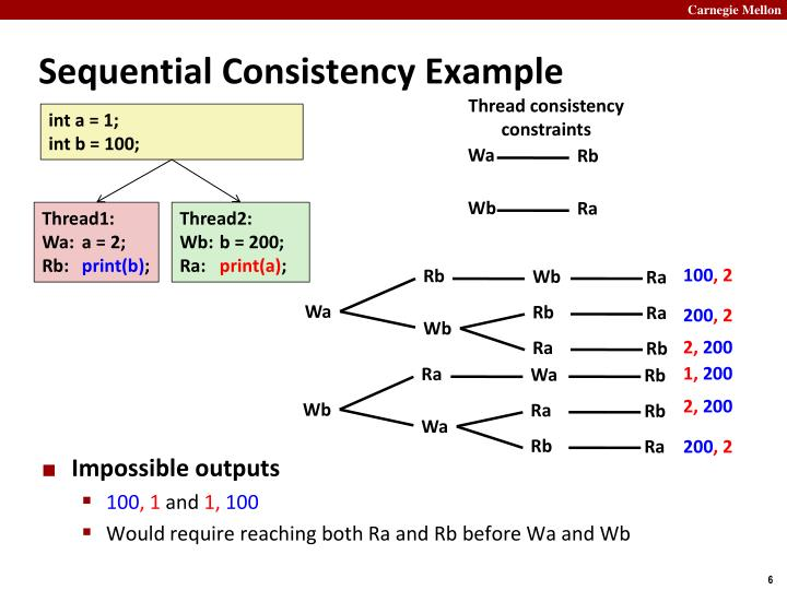 Sequential Consistency Example