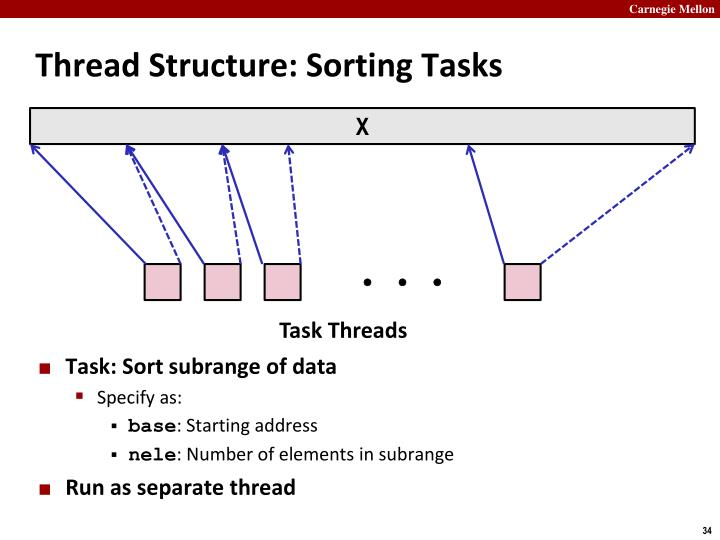 Thread Structure: Sorting Tasks