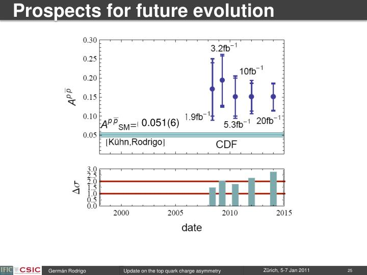 Prospects for future evolution
