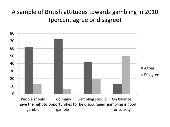 A sample of British attitudes towards gambling in 2010 (percent agree or disagree)