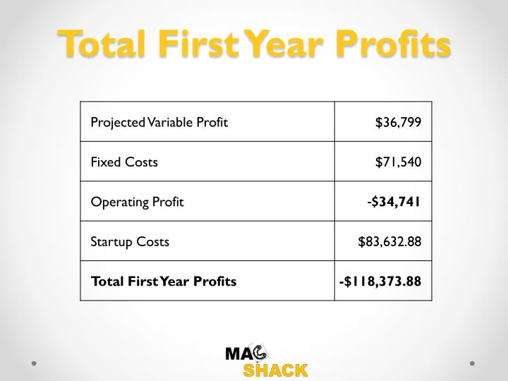 Total First Year Profits