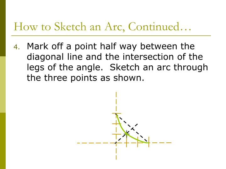 How to Sketch an Arc, Continued…
