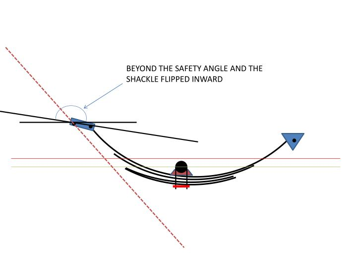 BEYOND THE SAFETY ANGLE AND THE  SHACKLE FLIPPED INWARD