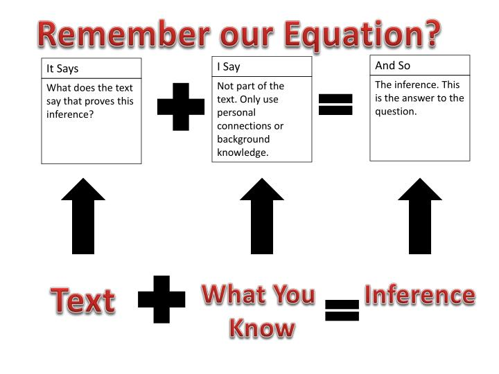 Remember our Equation?