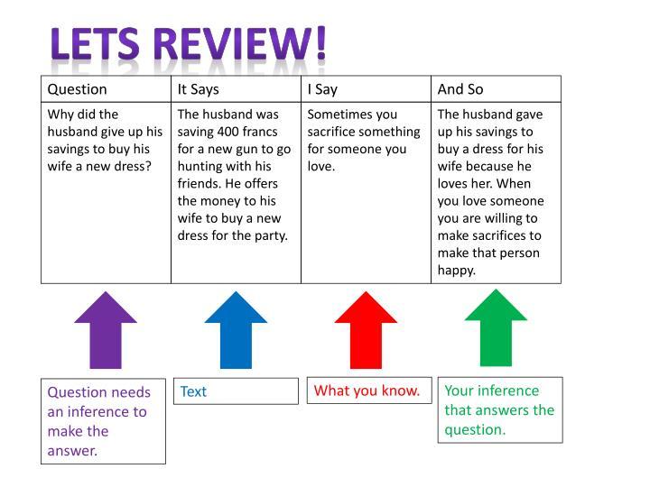 Lets Review!