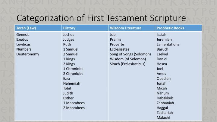 Categorization of First Testament Scripture