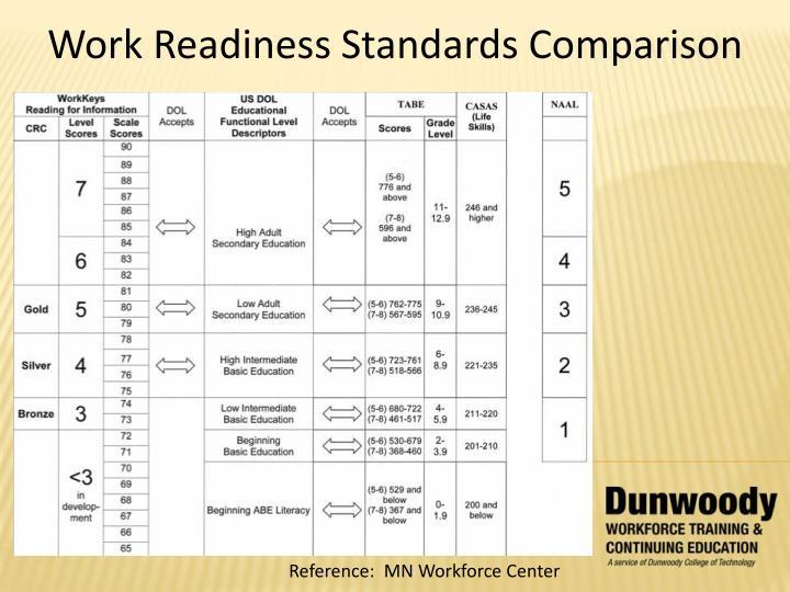 Work Readiness Standards Comparison