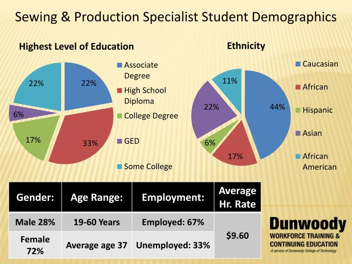 Sewing & Production Specialist Student Demographics