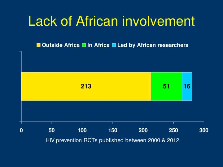 Lack of African involvement