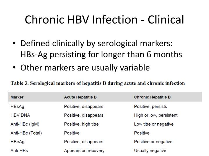 Chronic HBV Infection - Clinical