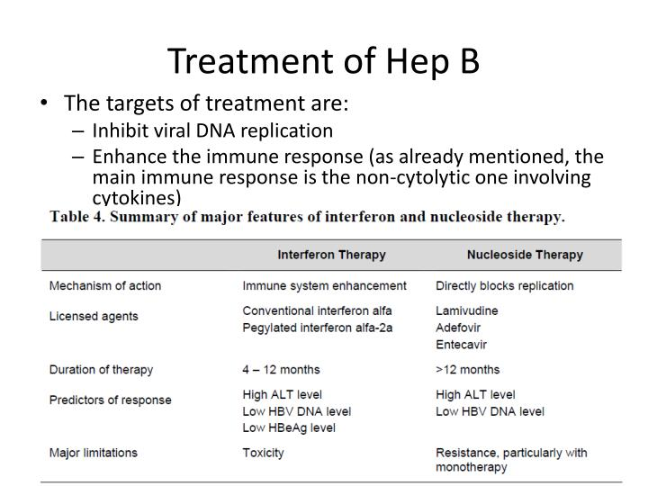 Treatment of Hep B