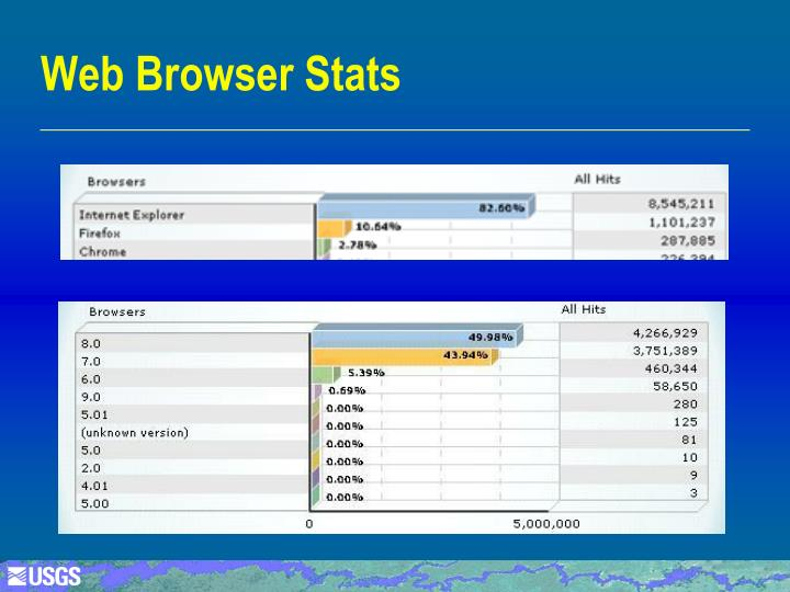 Web Browser Stats