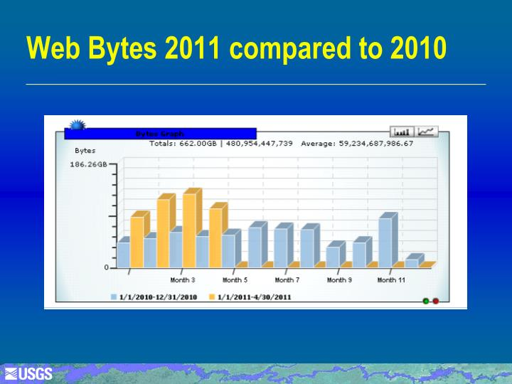 Web Bytes 2011 compared to 2010