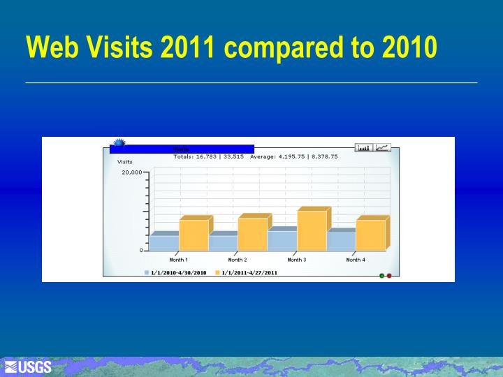 Web Visits 2011 compared to 2010