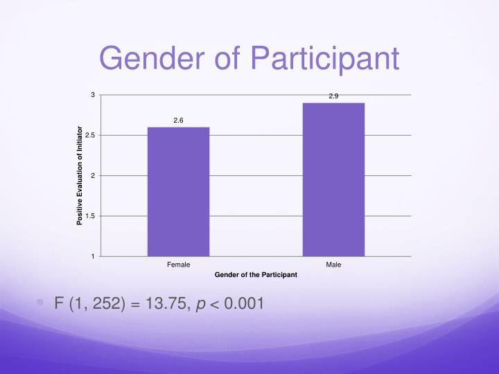 Gender of Participant
