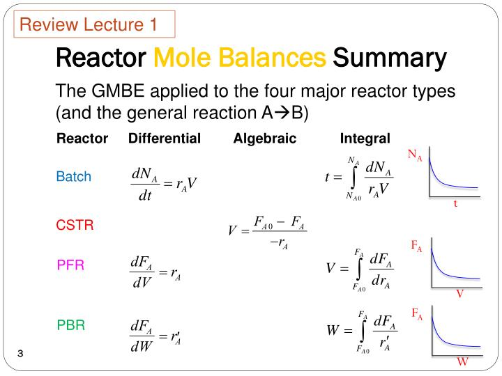 Reactor mole balances summary