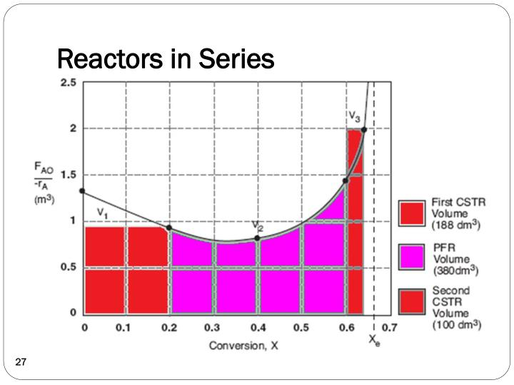 Reactors in Series