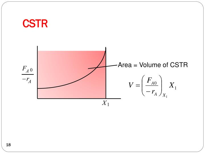 Area = Volume of