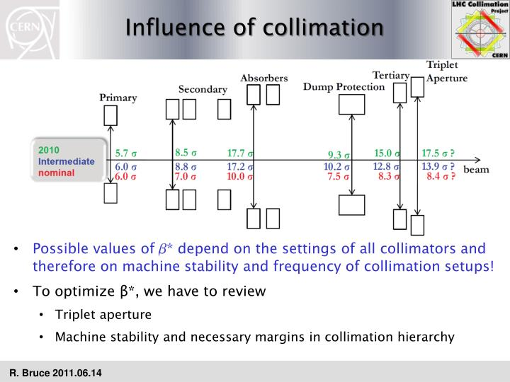 Influence of collimation